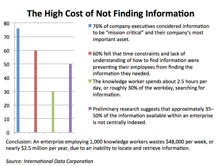 cost-of-not-finding-information